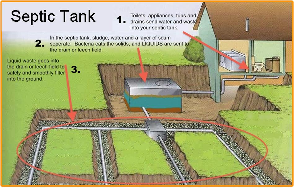 AJ's Septic Tank Service
